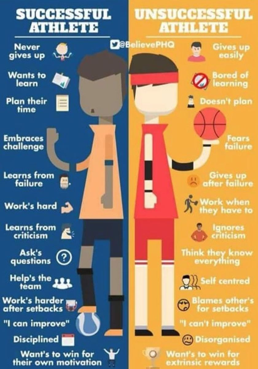 basketball and growth mindset The activity is designed to help students understand that many tasks in life take time and effort to master - symbolised in this case by the construction of an.