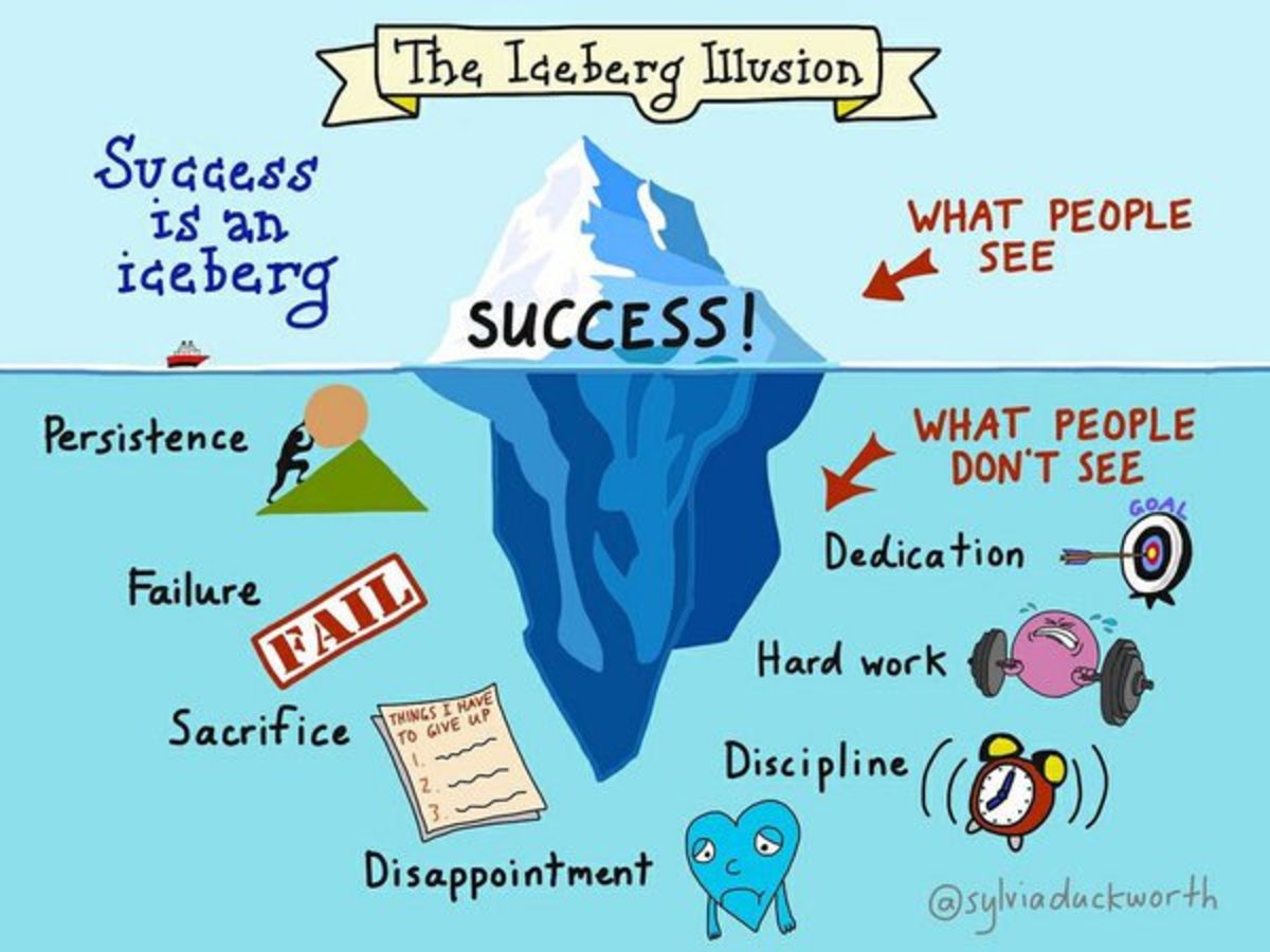 Success Iceberg