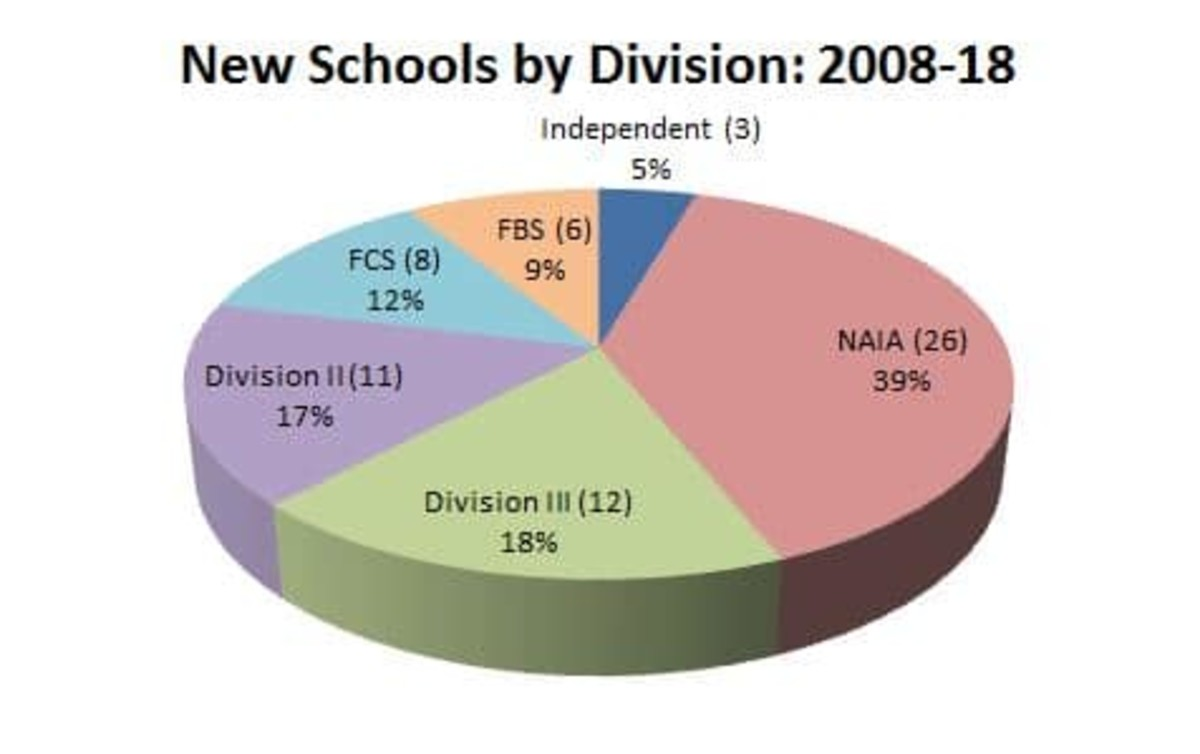 new football schools