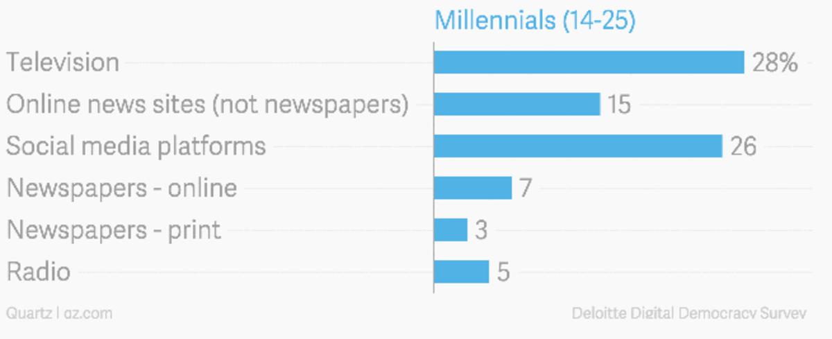 Millennials-young