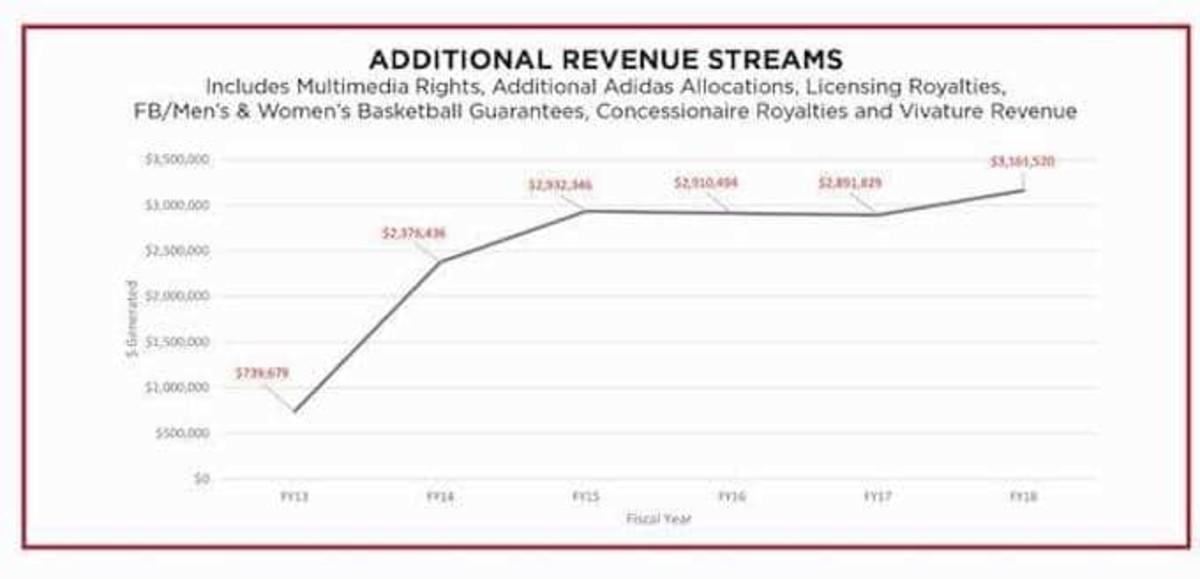 NIU revenue