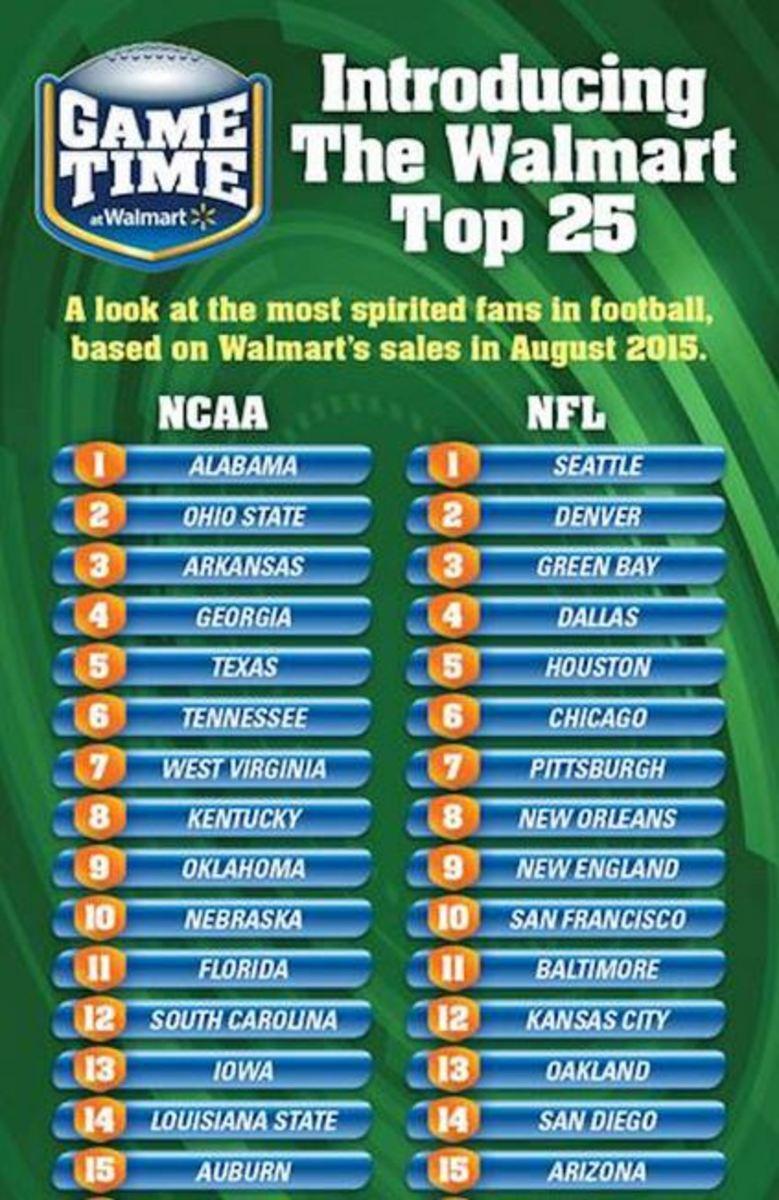 WalMarttop15