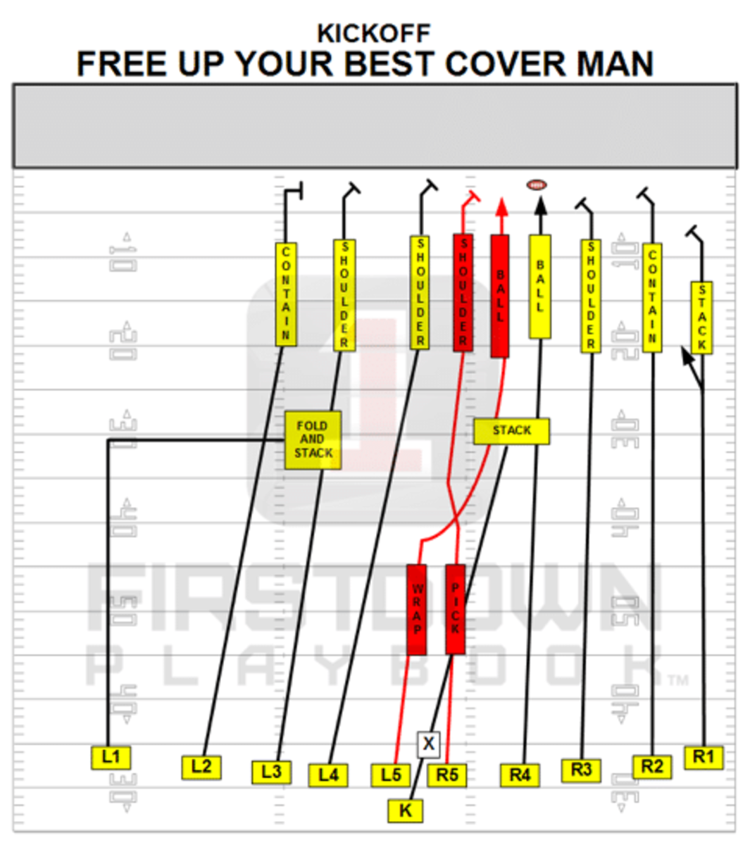 1stdown-free up your best cover man