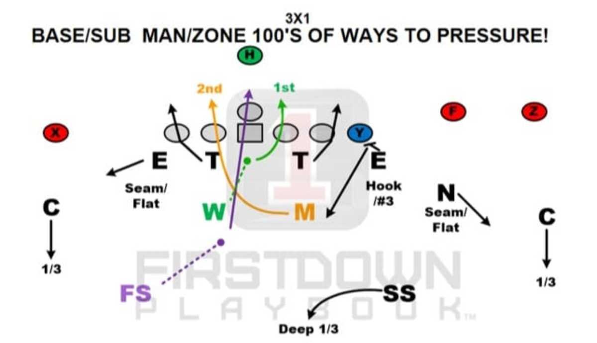 1stdown-Base_Sub Man_Zone 100's of ways to pressure!