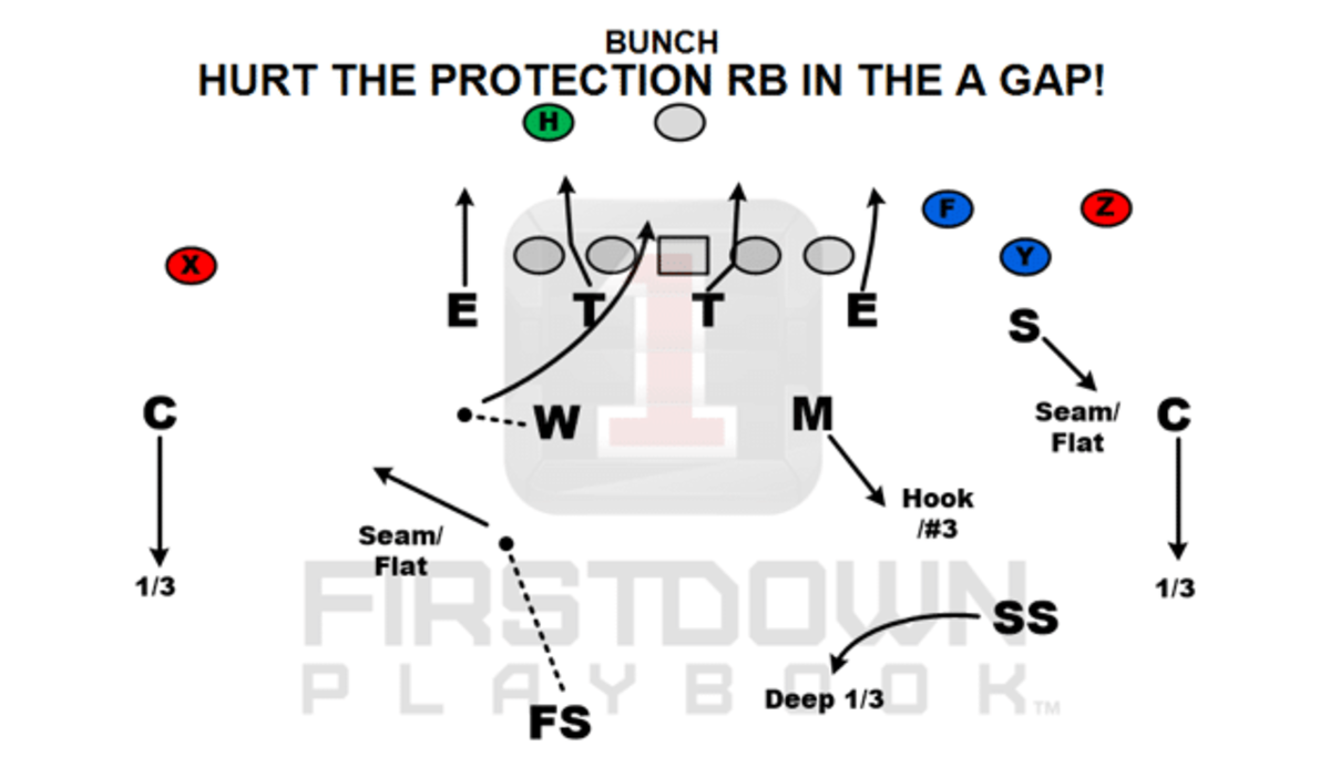 1stdown-Hurt the protection RB in the a gap