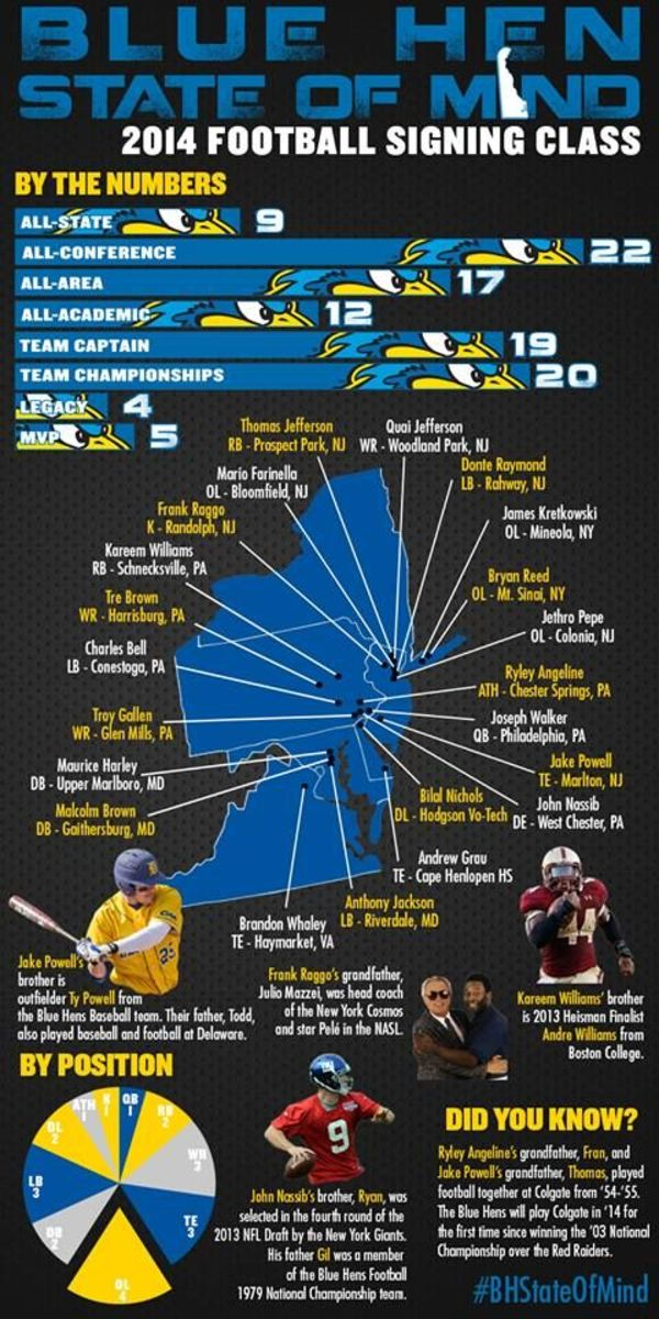 Delaware Blue Hen Football - Signing Day Recap Graphic