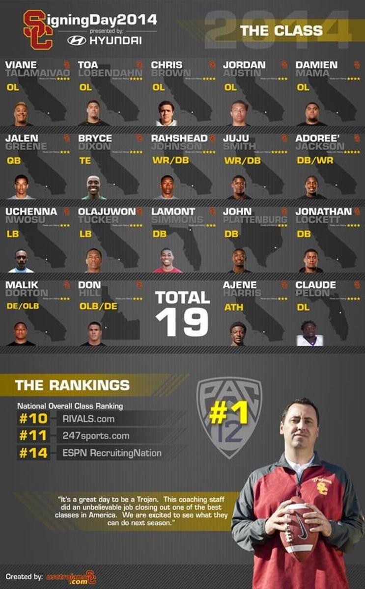 USC Trojans Football - Signing Day Recap Graphic
